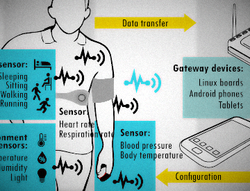 Internet of Cognitive Things for Personalized Healthcare